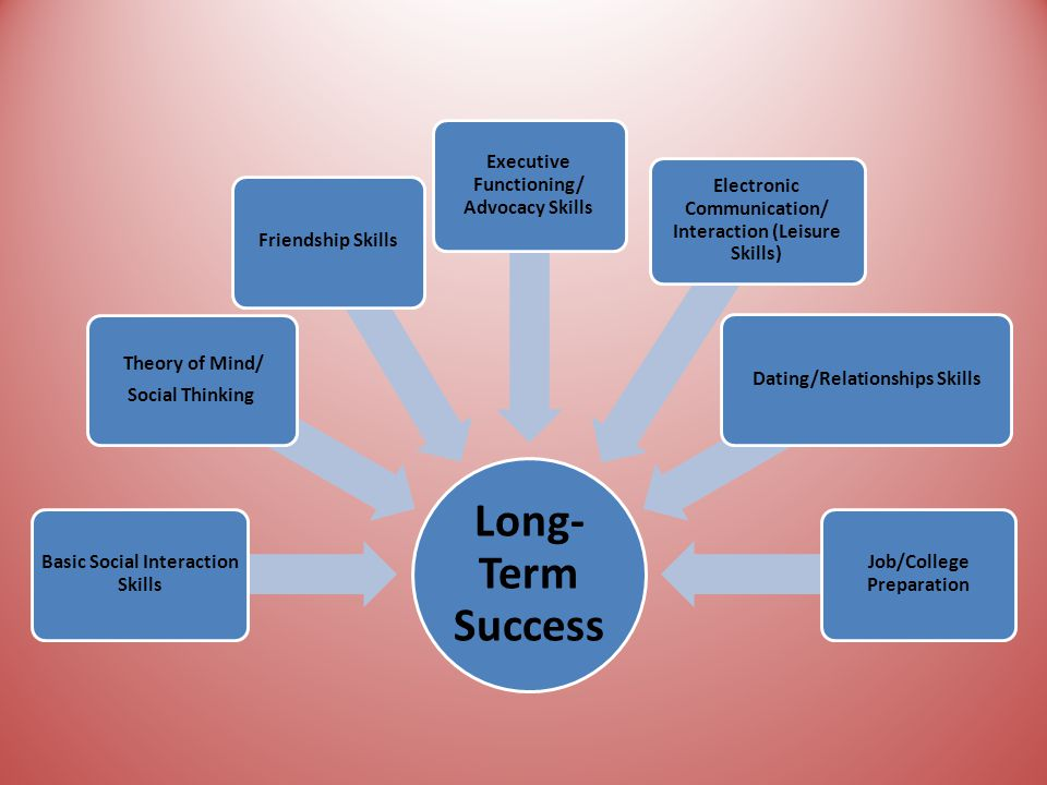 Long- Term Success Basic Social Interaction Skills Theory of Mind/ Social Thinking Friendship Skills Executive Functioning/ Advocacy Skills Electronic Communication/ Interaction (Leisure Skills) Dating/Relationships Skills Job/College Preparation