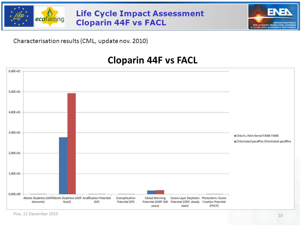 Pisa, 11 December 2013 10 Life Cycle Impact Assessment Cloparin 44F vs FACL Characterisation results (CML, update nov. 2010) Cloparin 44F vs FACL