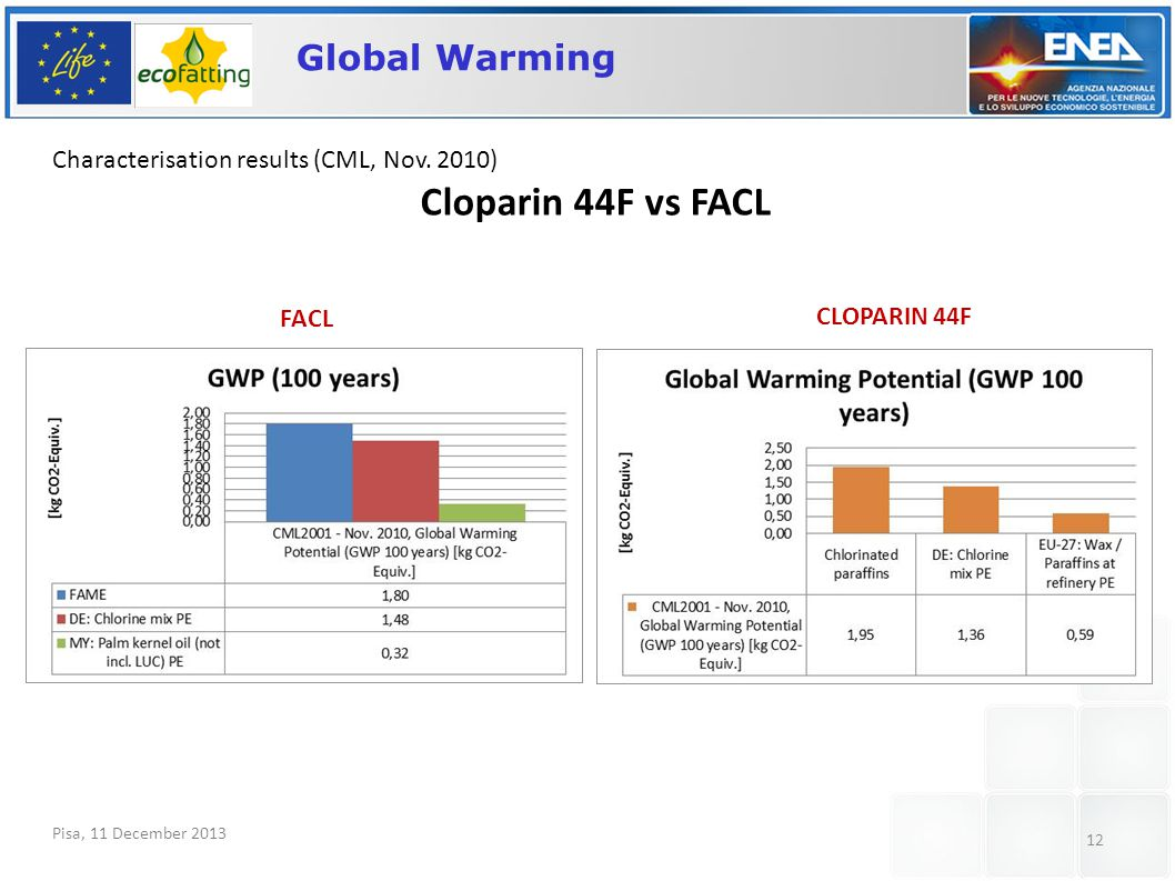 Pisa, 11 December 2013 12 Global Warming Characterisation results (CML, Nov.