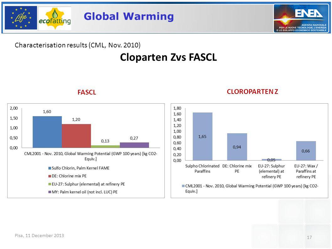 Pisa, 11 December 2013 17 Global Warming Characterisation results (CML, Nov.