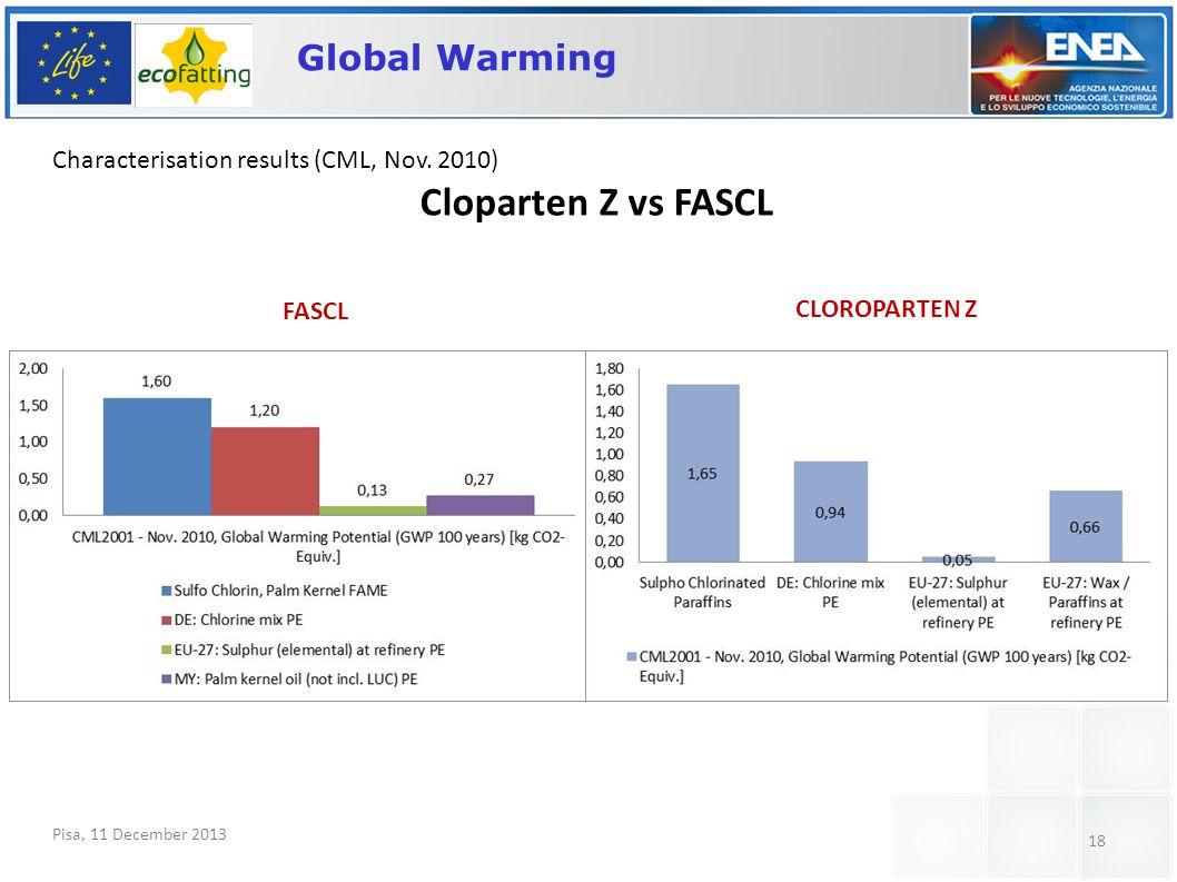 Pisa, 11 December 2013 18 Global Warming Characterisation results (CML, Nov.