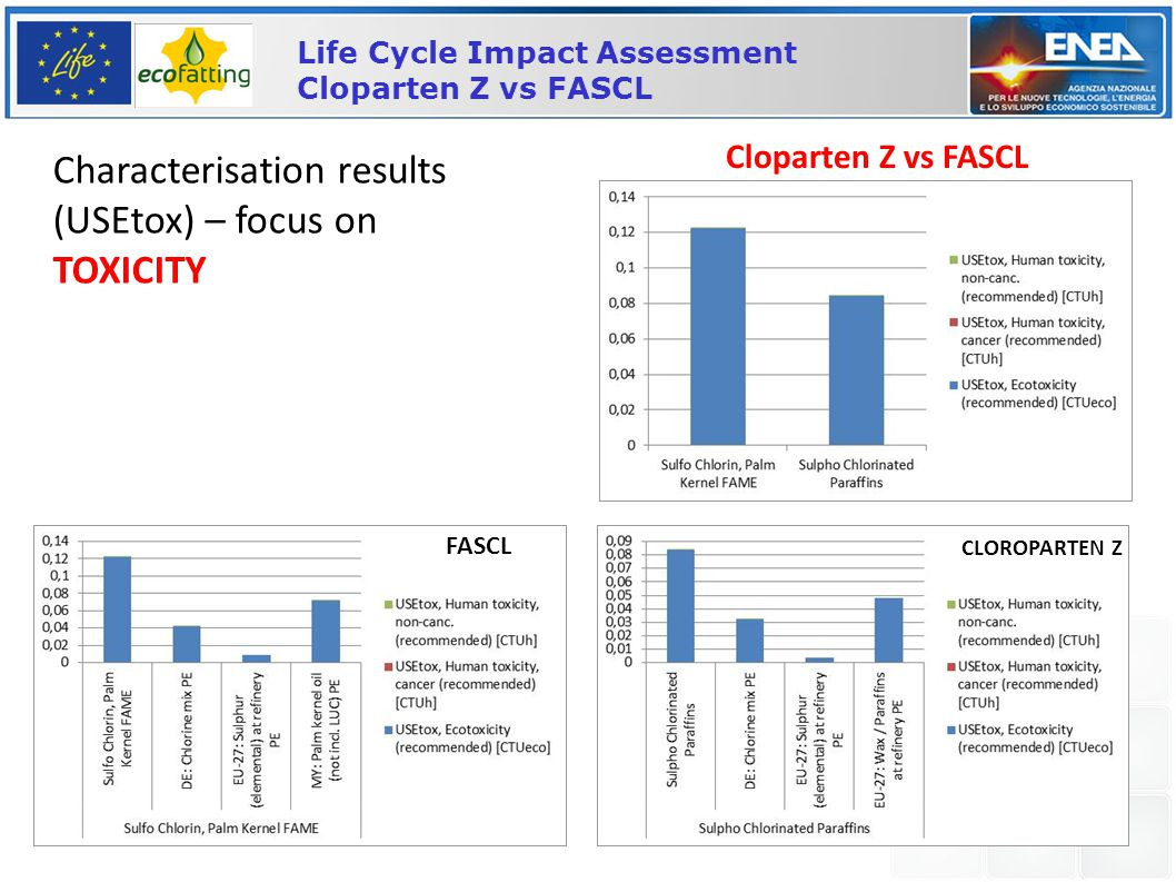 Pisa, 11 December 2013 20 Life Cycle Impact Assessment Cloparten Z vs FASCL Characterisation results (USEtox) – focus on TOXICITY Cloparten Z vs FASCL