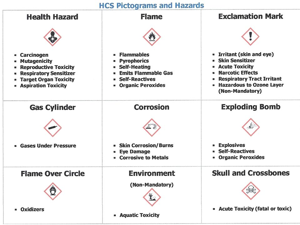 Changes due to Global Harmonization Global harmonization is a regulatory change in the way hazards are communicated to employees.