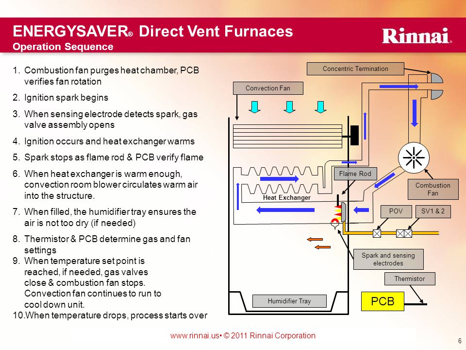 www.foreverhotwater.comwww.foreverhotwater.com www.comfortableheatingsolutions.com © 2007 Rinnai Corporation www.rinnai.us © 2011 Rinnai Corporation 1.Combustion fan purges heat chamber, PCB verifies fan rotation 2.Ignition spark begins 3.When sensing electrode detects spark, gas valve assembly opens 4.Ignition occurs and heat exchanger warms 5.Spark stops as flame rod & PCB verify flame 6.When heat exchanger is warm enough, convection room blower circulates warm air into the structure.