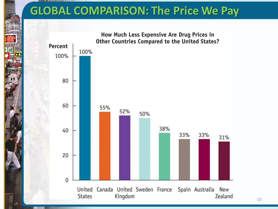 GLOBAL COMPARISON: The Price We Pay 10
