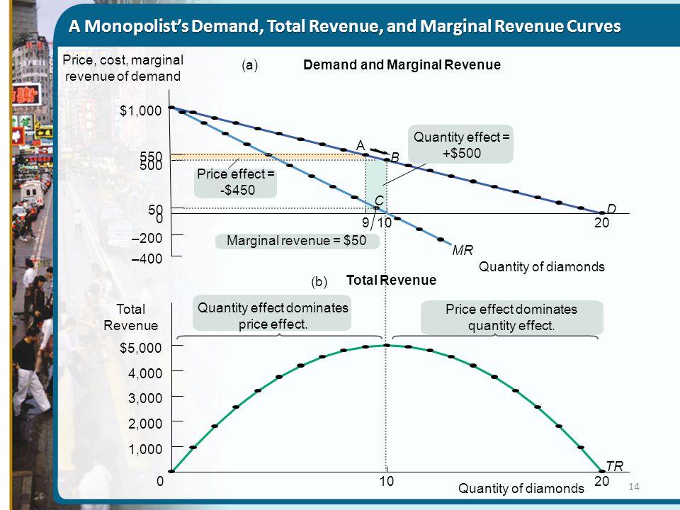 A Monopolist's Demand, Total Revenue, and Marginal Revenue Curves A MR TR D (a) 9 20 $1,000 –200 –400 500 550 0 50 Quantity of diamonds (b) 01020 $5,000 4,000 3,000 2,000 1,000 Total Revenue B C Demand and Marginal Revenue Total Revenue Price, cost, marginal revenue of demand Price effect = -$450 Quantity effect = +$500 Marginal revenue = $50 Quantity effect dominates price effect.