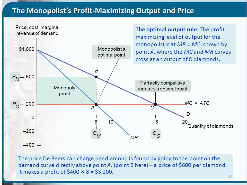 The Monopolist's Profit-Maximizing Output and Price The price De Beers can charge per diamond is found by going to the point on the demand curve directly above point A, (point B here)—a price of $600 per diamond.