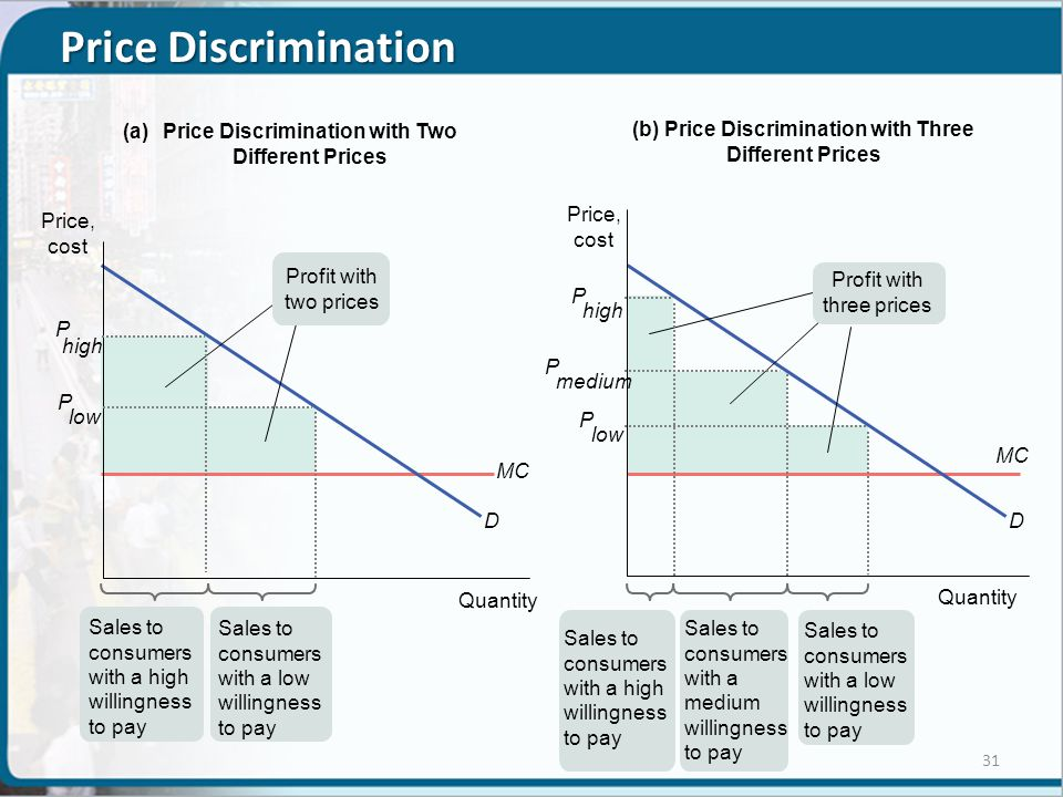 Price Discrimination Quantity Price, cost (a)Price Discrimination with Two Different Prices (b) Price Discrimination with Three Different Prices P high MC D P low Sales to consumers with a high willingness to pay Quantity P high MC D P low Sales to consumers with a medium willingness to pay Sales to consumers with a low willingness to pay P medium Profit with two prices Profit with three prices Sales to consumers with a low willingness to pay Sales to consumers with a high willingness to pay Price, cost 31