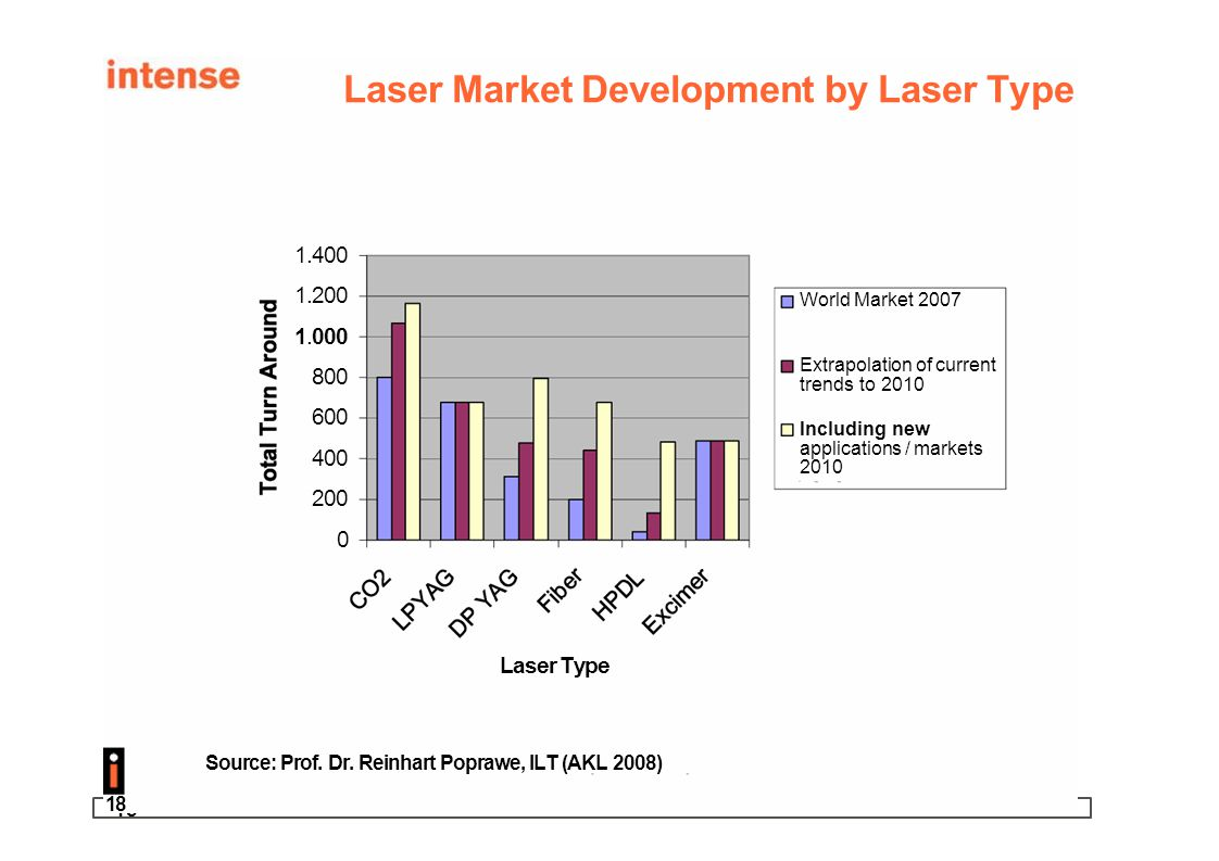18 Laser Market Development by Laser Type 1.400 1.200 1.000 800 600 400 200 0 Laser Type Source: Prof. Dr. Reinhart Poprawe, ILT (AKL 2008) World Mark