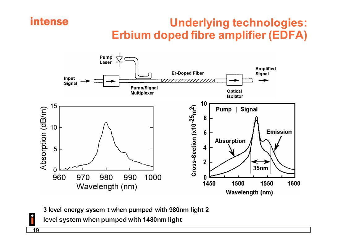 19 Underlying technologies: Erbium doped fibre amplifier (EDFA) 3 level energy sysem t when pumped with 980nm light 2 level system when pumped with 14