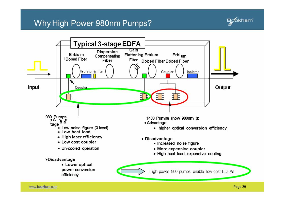 20 www.bookham.comPage 20 Why High Power 980nm Pumps? Typical 3-stage EDFA E rbiu m Doped Fiber Dispersion Compensating Fiber Gain Flattening ErbiumEr