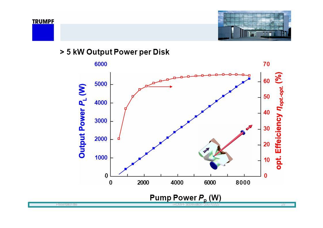 Presentation titleTRUMPF abbreviation - 2007/03/2528 > 5 kW Output Power per Disk 600070 02000400060008000 0 5000 4000 3000 2000 1000 60 50 40 30 20 1