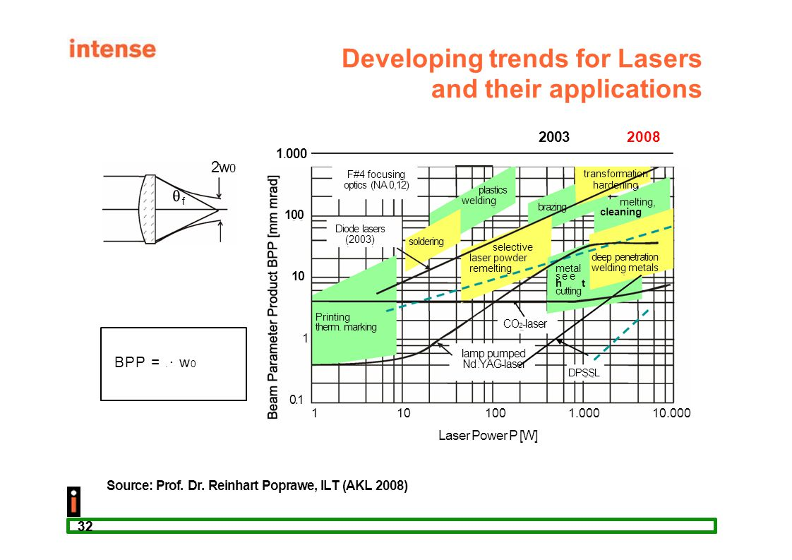 32 2w 0 f BPP =  · w 0 Developing trends for Lasers and their applications 20032008 1.000 100 0.1 10 1 1101001.00010.000 Printing therm. marking Dio