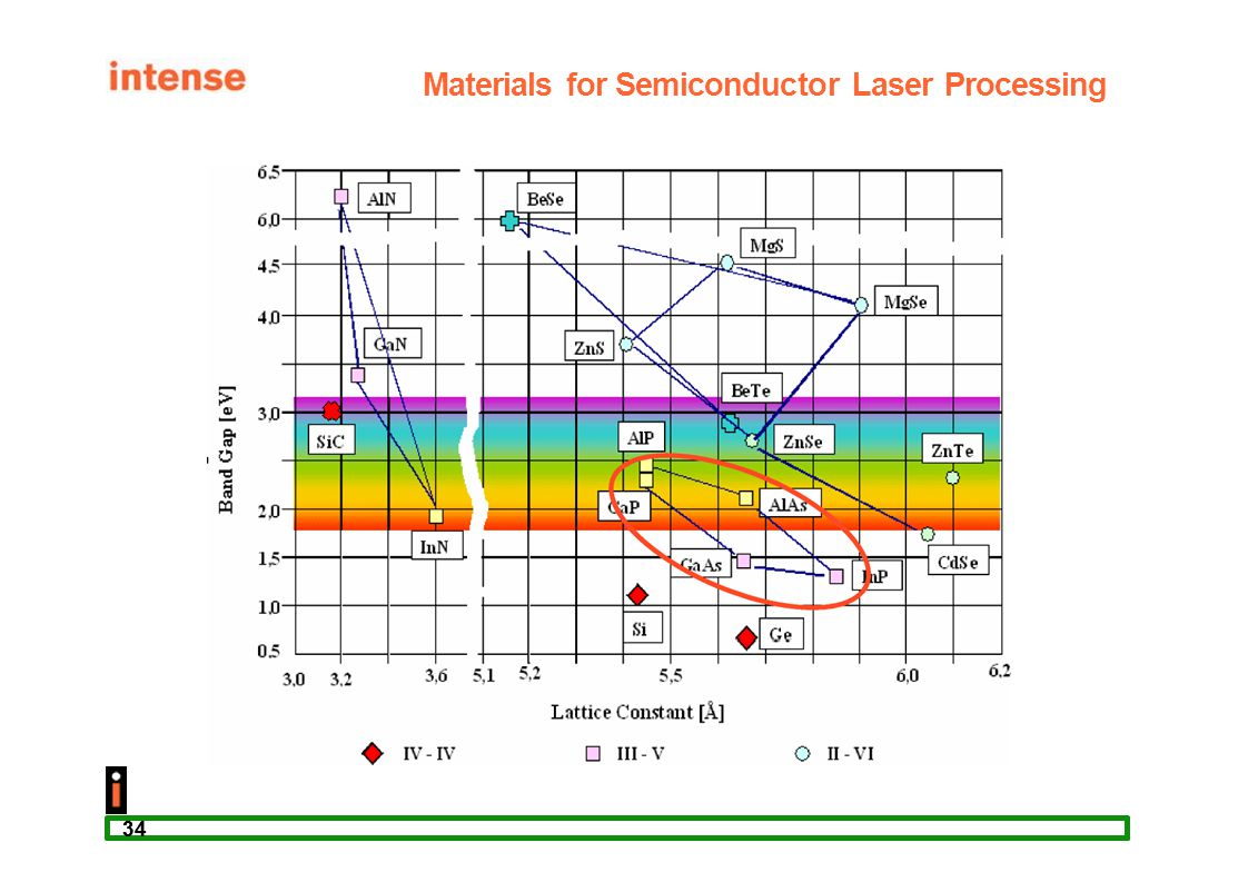 34 Materials for Semiconductor Laser Processing