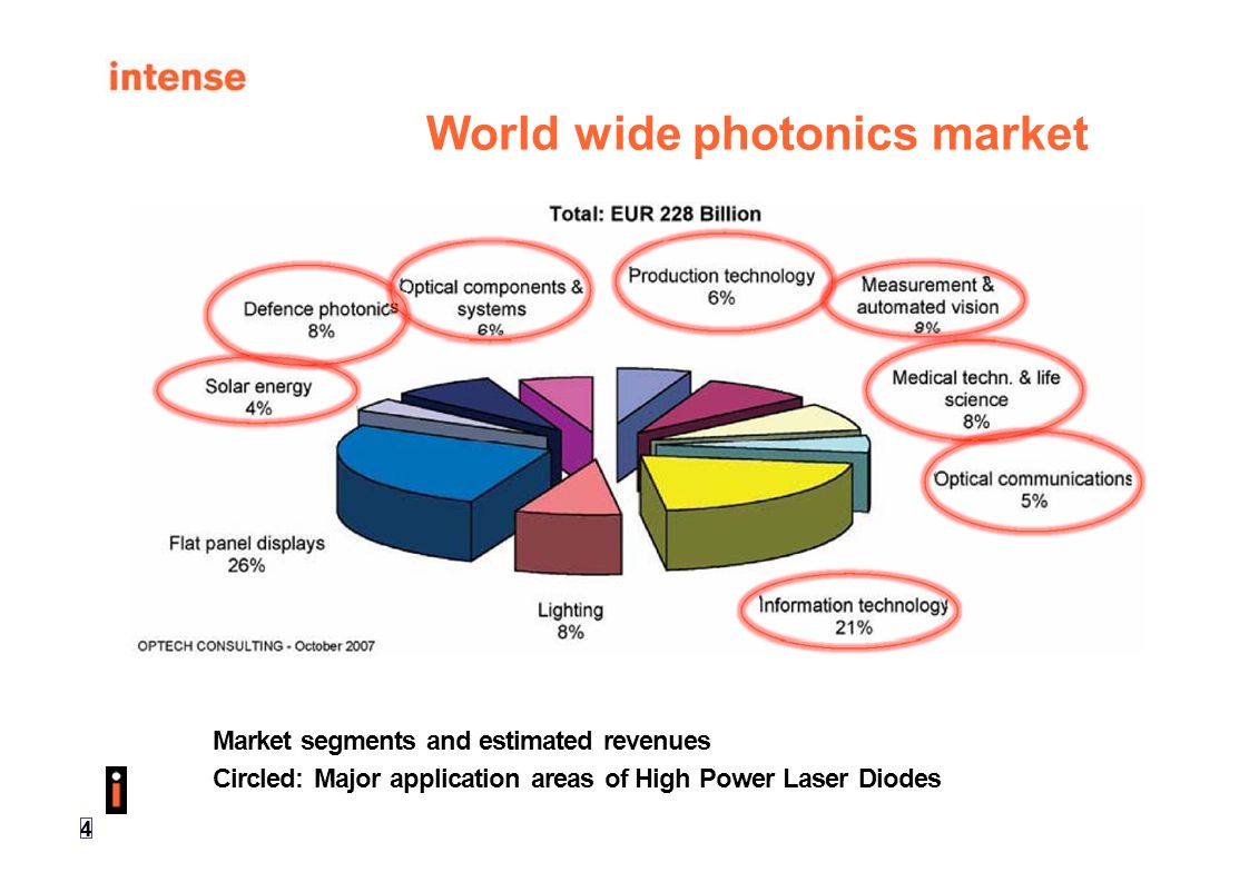 45 Low loss laser waveguides: strong guided structures The main idea - to minimize overlap between optical mode and regions of high doping to reduce internal absorption losses Very strong confinement undoped waveguide M.