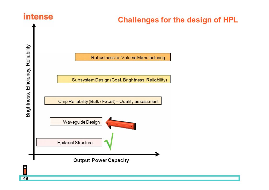 49 Challenges for the design of HPL Output Power, Capacity Robustness for Volume Manufacturing Subsystem Design (Cost, Brightness, Reliability) Chip R