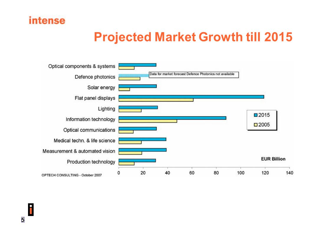 16 Introduction  Global photonic market view  Fields of application  Underlying technologies  Materials for High Power Laser (HPL) Diodes Component design for high power fiber laser and direct diode systems  Epitaxial desin g  Waveguide design  Chip reliability and quality assessment (life testing)  S ysem t d esgn i aspecs t Summary and outlook