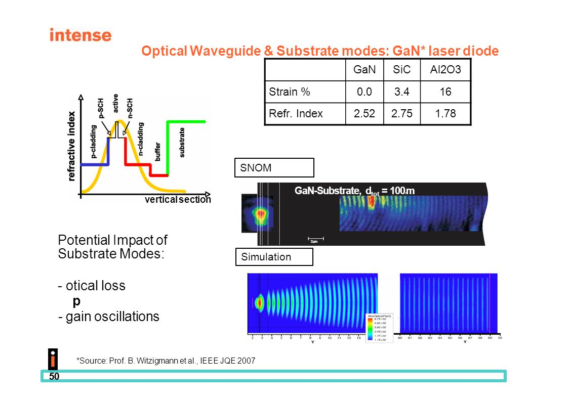 50 Optical Waveguide & Substrate modes: GaN* laser diode GaNSiCAl2O3 Strain %0.03.416 Refr. Index2.522.751.78 SNOM Simulation GaN-Substrate, d tot = 1