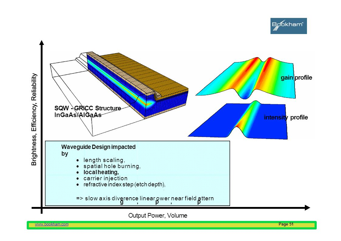 www.bookham.comPage 51 Challenges for the design of HPL: Waveguide Design – single mode ridge laser Output Power, Volume SQW - GRICC Structure InGaAs/