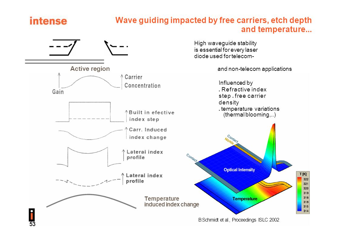 Wave guiding impacted by free carriers, etch depth and temperature... Ridge High waveguide stability is essential for every laser diode used for telec