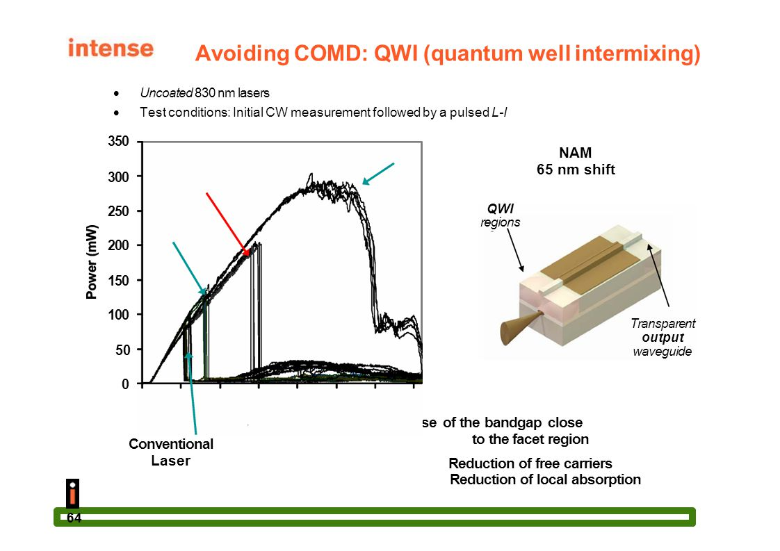 64 Avoiding COMD: QWI (quantum well intermixing)  Uncoated 830 nm lasers  Test conditions: Initial CW measurement followed by a pulsed L-I NAM 45 nm