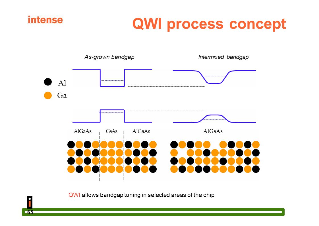 65 QWI process concept As-grown bandgapIntermixed bandgap Al Ga AlGaAsGaAsAlGaAsAlGaAs QWI allows bandgap tuning in selected areas of the chip