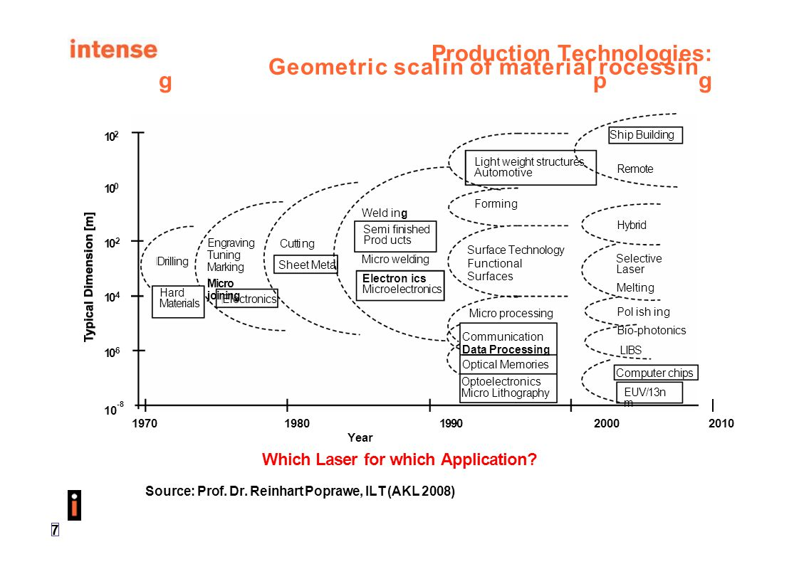 18 Laser Market Development by Laser Type 1.400 1.200 1.000 800 600 400 200 0 Laser Type Source: Prof.