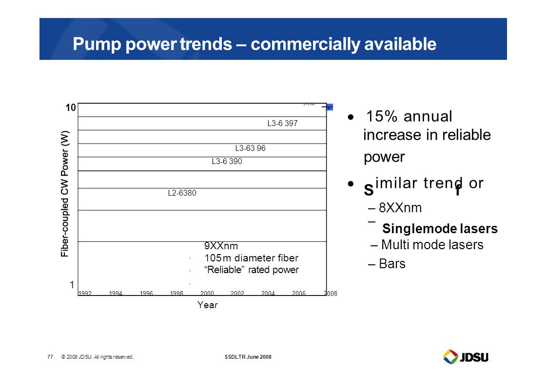 "Pump power trends – commercially available 10 1 L46398 L3-6 397 L3-63 96 L3-6 390 L2-6380  9XXnm 105  m diameter fiber ""Reliable"" rated power 1"