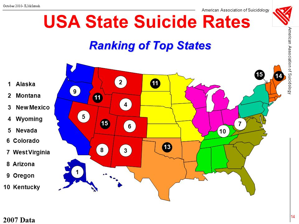 American Association of Suicidology October 2010- JLMcIntosh 2007 Data 14 USA State Suicide Rates Ranking of Top States  1 Alaska  2 Montana  3 New Mexico  4 Wyoming  5 Nevada  6 Colorado  7 West Virginia  8 Arizona  9 Oregon  10 Kentucky 32 4 8 9 5 15 6 14 13 15 1 11 10 11 7