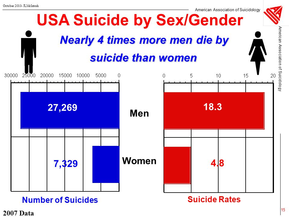 American Association of Suicidology October 2010- JLMcIntosh 2007 Data 15 USA Suicide by Sex/Gender Nearly 4 times more men die by suicide than women Men Women  Number of Suicides  Suicide Rates 4.8 18.3 7,329 27,269