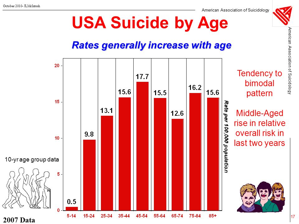 American Association of Suicidology October 2010- JLMcIntosh 2007 Data 17 USA Suicide by Age Rates generally increase with age 10-yr age group data Tendency to bimodal pattern Middle-Aged rise in relative overall risk in last two years