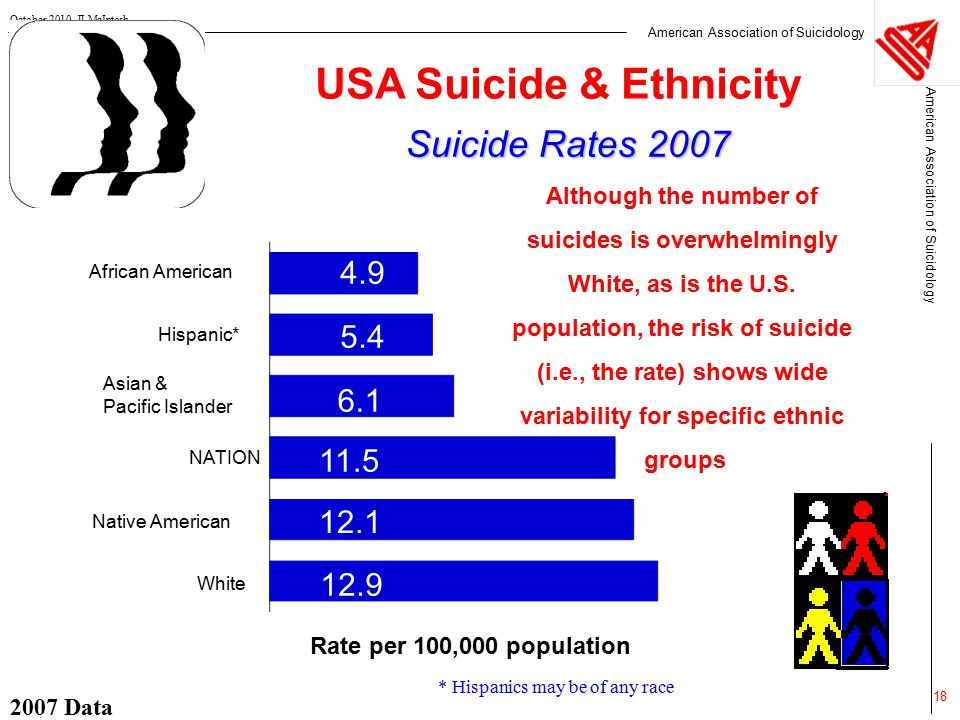 American Association of Suicidology October 2010- JLMcIntosh 2007 Data 18 USA Suicide & Ethnicity Suicide Rates 2007 Although the number of suicides is overwhelmingly White, as is the U.S.