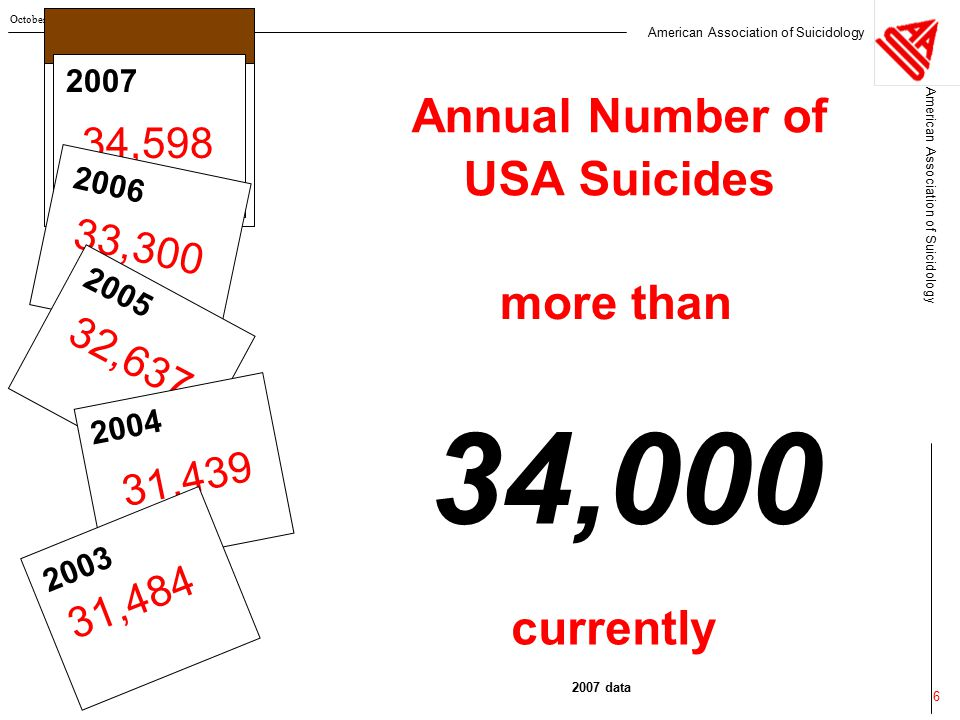 Suicide & Addiction  Perhaps most relevant as one of many factors  No clear evidence that most substance abuse deaths are necessarily suicide Intent Mind of the Deceased can't be Accessed  Slow suicide through addiction often does not make sense  Many other factors may be more important Hopelessness Other Axis I Disorders Aspects of the IPT Agitation & sleep disturbance (esp.