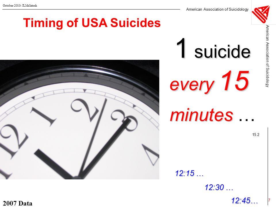 Theories of Suicidal Behavior