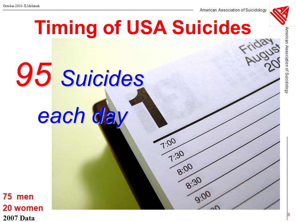 American Association of Suicidology October 2010- JLMcIntosh 2007 Data 8 Timing of USA Suicides  75 men  20 women 95 Suicides each day