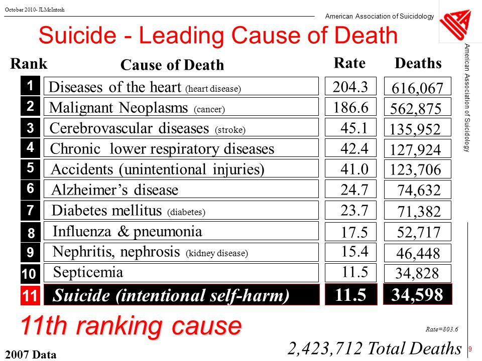 American Association of Suicidology October 2010- JLMcIntosh 2007 Data 20 Attempted Suicides (Nonfatal Outcomes)  Moscicki et al.