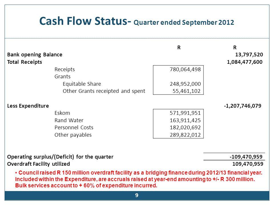 Cash Flow Status- Quarter ended September 2012 9 R R Bank opening Balance 13,797,520 Total Receipts 1,084,477,600 Receipts 780,064,498 Grants Equitabl