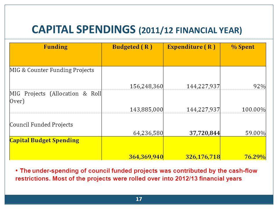 CAPITAL SPENDINGS (2011/12 FINANCIAL YEAR) 17 The under-spending of council funded projects was contributed by the cash-flow restrictions. Most of the