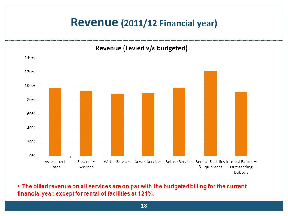 Revenue (2011/12 Financial year) 18 The billed revenue on all services are on par with the budgeted billing for the current financial year, except for