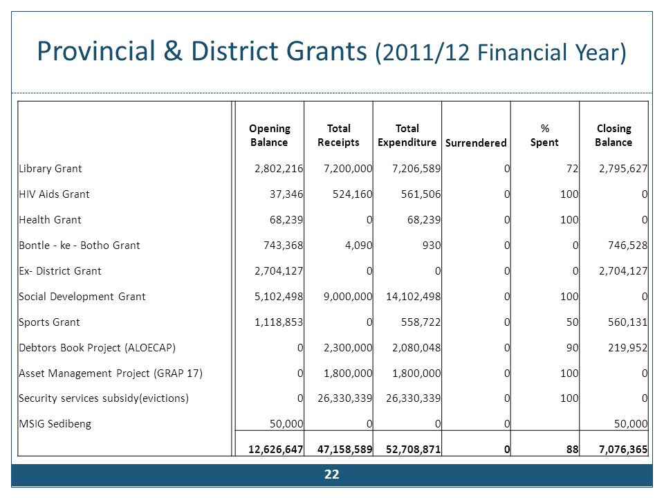 Provincial & District Grants (2011/12 Financial Year) 22 Opening Balance Total Receipts Total ExpenditureSurrendered % Spent Closing Balance Library G