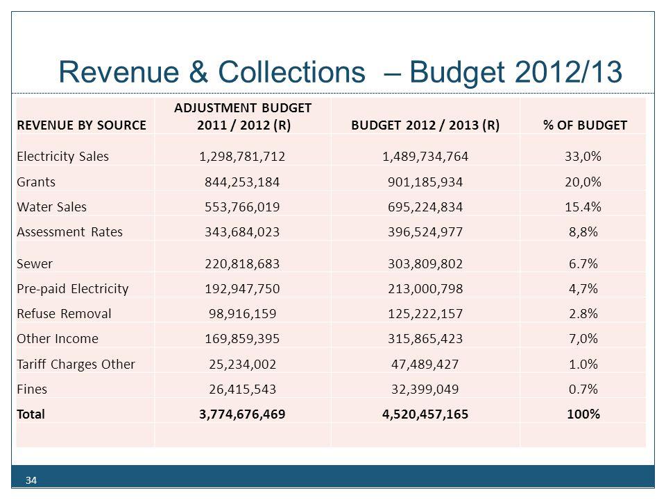 Revenue & Collections – Budget 2012/13 34 REVENUE BY SOURCE ADJUSTMENT BUDGET 2011 / 2012 (R)BUDGET 2012 / 2013 (R) % OF BUDGET Electricity Sales1,298