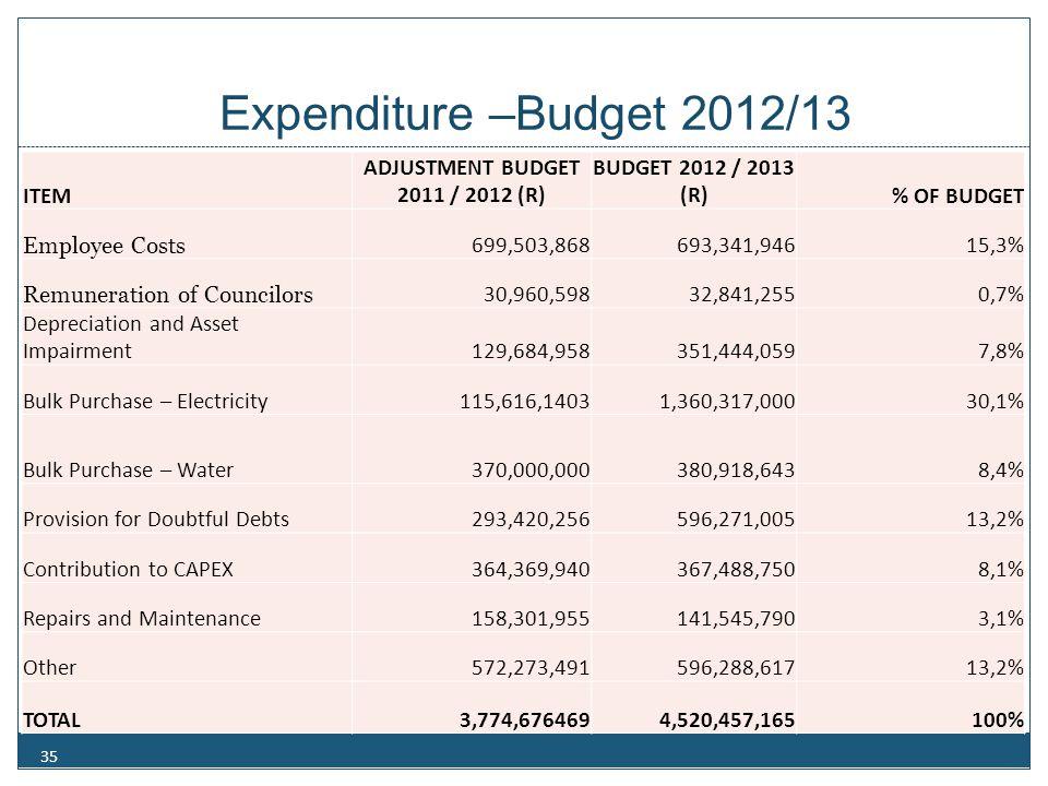 Expenditure –Budget 2012/13 35 ITEM ADJUSTMENT BUDGET 2011 / 2012 (R) BUDGET 2012 / 2013 (R)% OF BUDGET Employee Costs 699,503,868693,341,94615,3% Rem