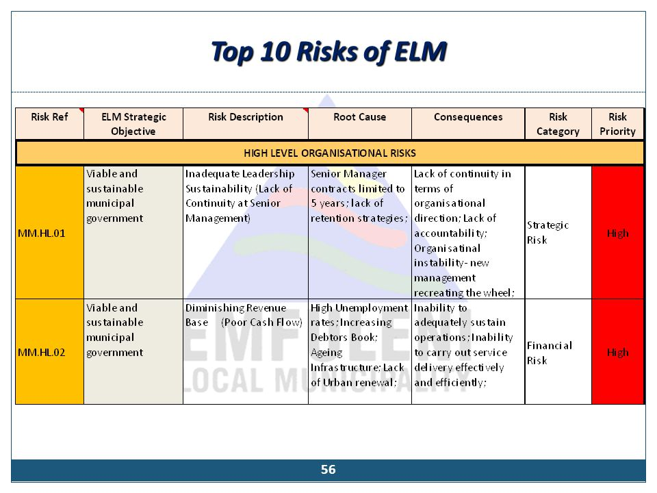 Top 10 Risks of ELM 56