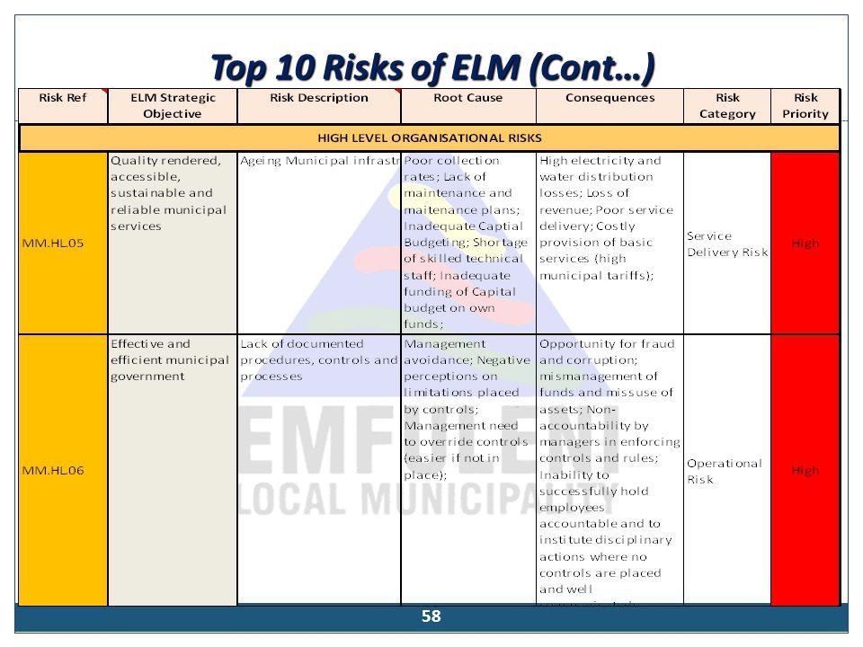 Top 10 Risks of ELM (Cont…) 58