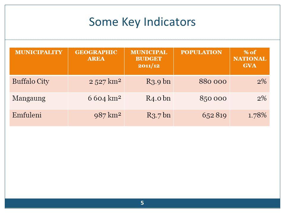 Some Key Indicators 5 MUNICIPALITYGEOGRAPHIC AREA MUNICIPAL BUDGET 2011/12 POPULATION% of NATIONAL GVA Buffalo City2 527 km²R3.9 bn880 0002% Mangaung6
