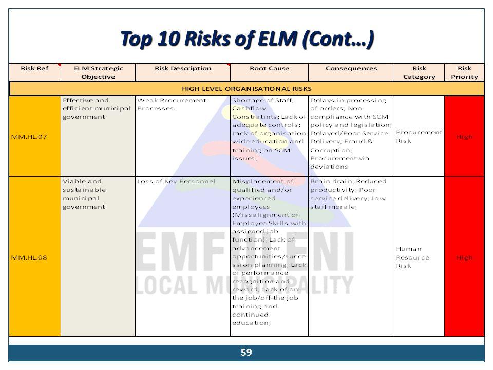 Top 10 Risks of ELM (Cont…) 59
