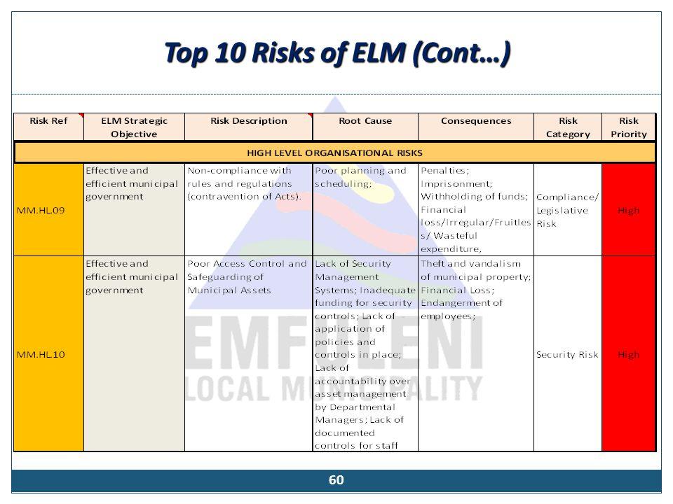 Top 10 Risks of ELM (Cont…) 60