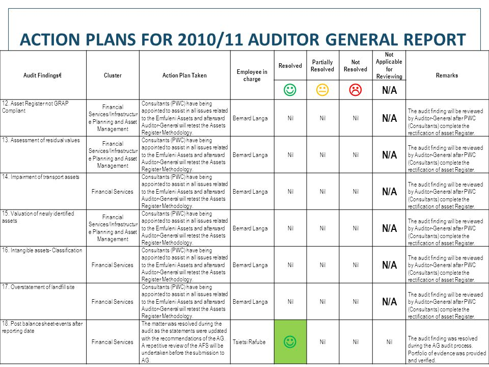 69 Audit Findings€ClusterAction Plan Taken Employee in charge Resolved Partially Resolved Not Resolved Not Applicable for Reviewing Remarks  N/A 12.