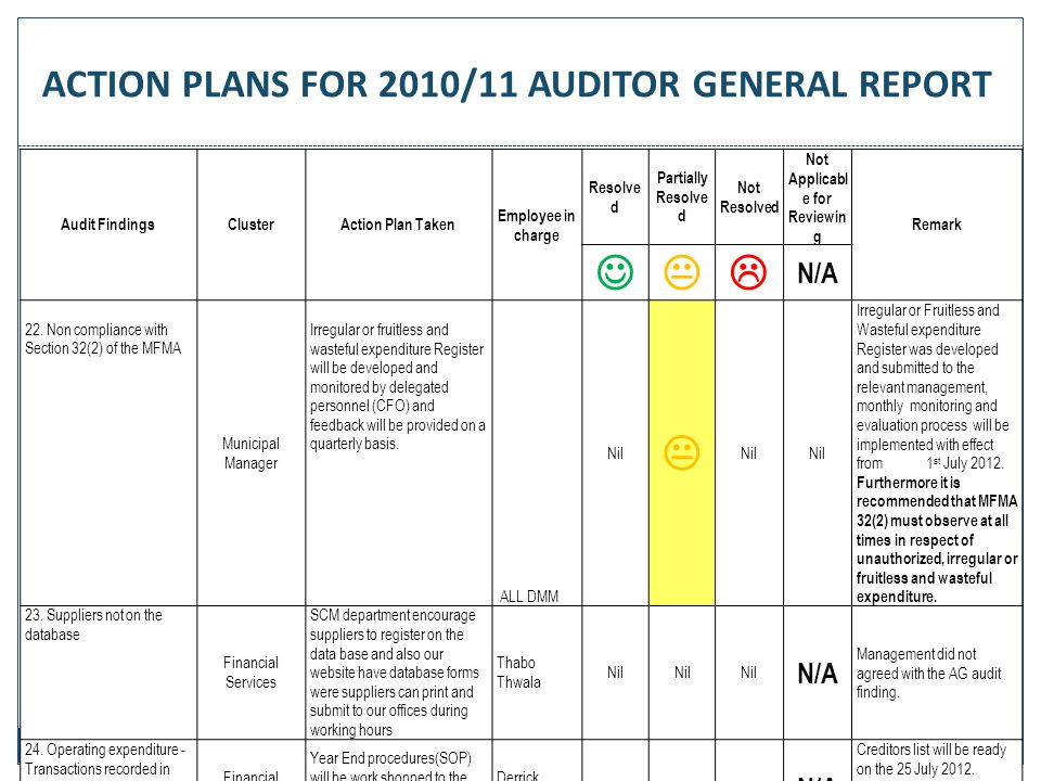 71 Audit FindingsClusterAction Plan Taken Employee in charge Resolve d Partially Resolve d Not Resolved Not Applicabl e for Reviewin g Remark  N/A 2