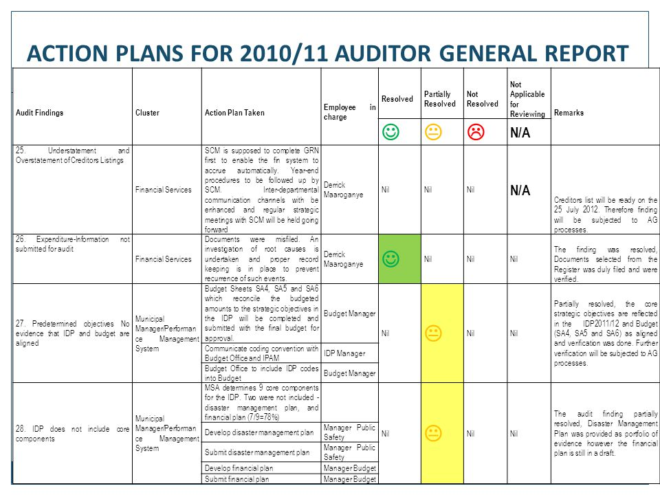 72 Audit FindingsClusterAction Plan Taken Employee in charge Resolved Partially Resolved Not Resolved Not Applicable for Reviewing Remarks  N/A 25.